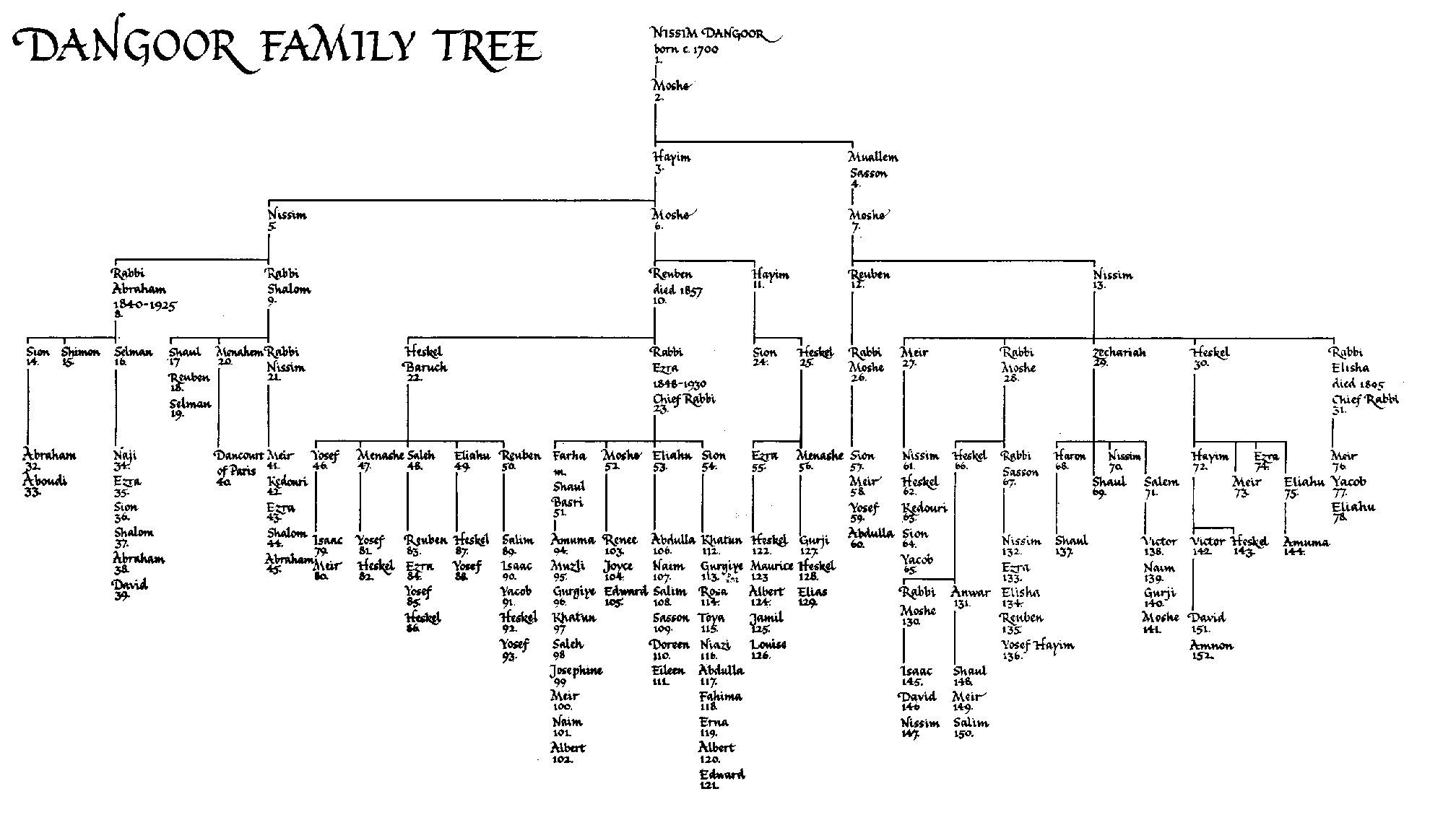 Family 20tree 20final 202